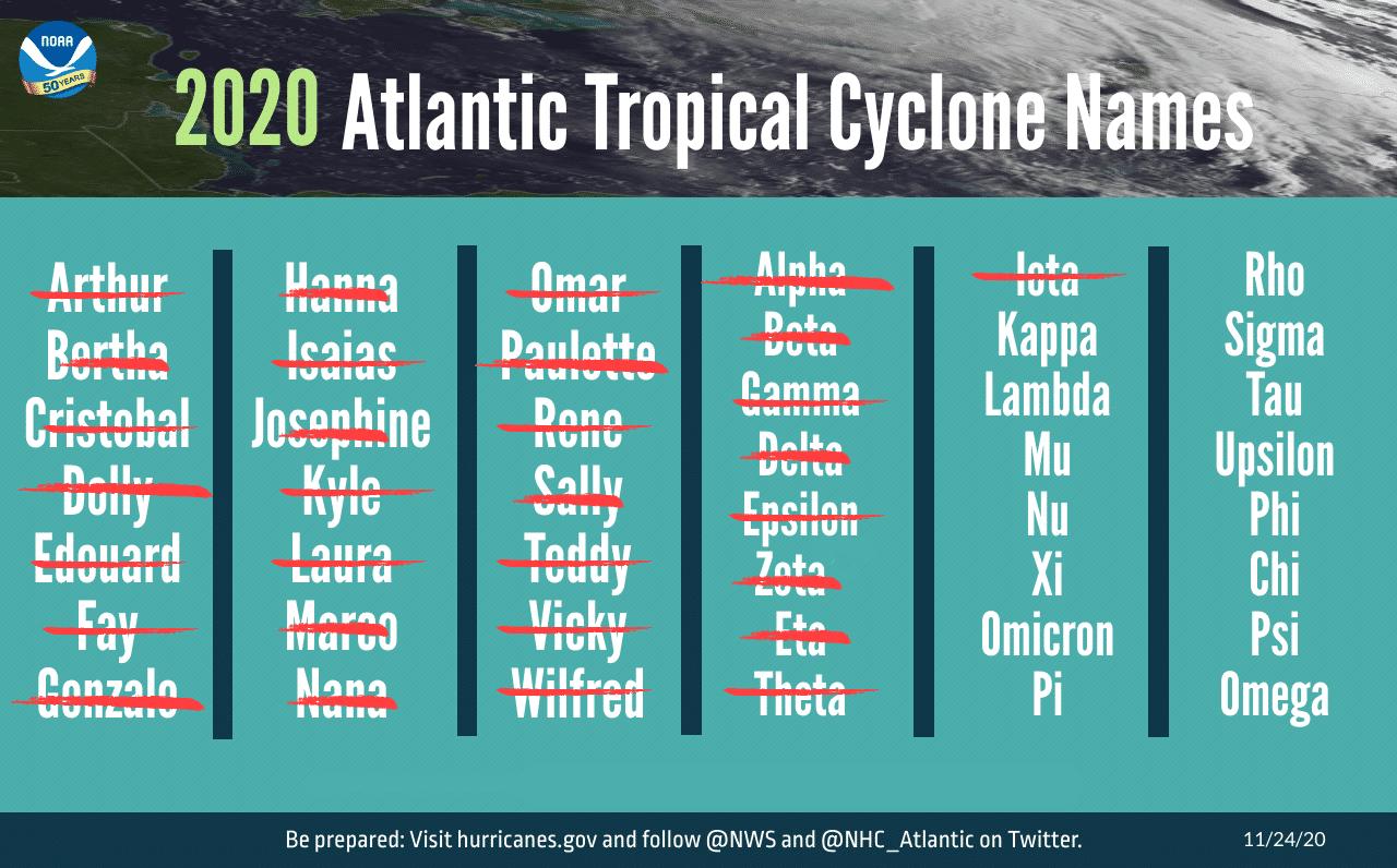 Hurricane names chart